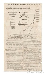 Has the War Ruined the Country?   Lincoln Era Campaign Broadside.